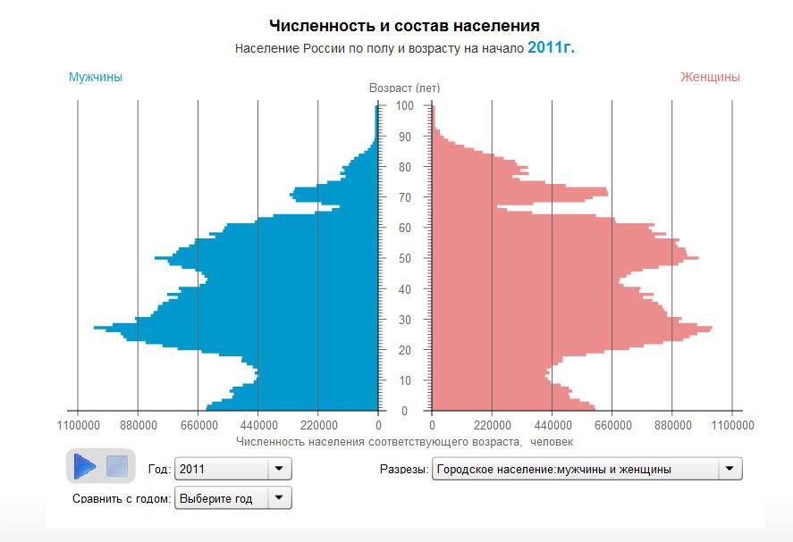Статистика Росстата 2011 год